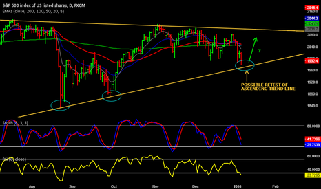 SPX500: S&P500 potential retest of ascending trend line