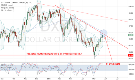 DXY: Resistance up ahead for DXY