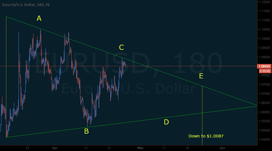 EURUSD Triangle Potential Thrust to Parity in May 2015