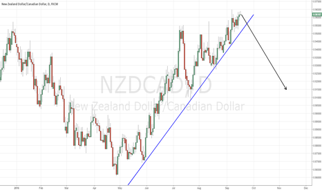 NZDCAD: NZDCAD - OH SO FAR TO FALL