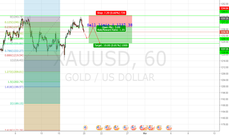 XAUUSD: Sell limit in LTF