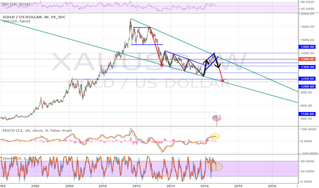 XAUUSD: What is the gold bugs are wrong in their expectations?