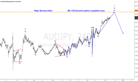 AUDJPY: AUDJPY NEARING COMPLETING A MASSIVE WXY STRUCTURE: FALL EXPECTED