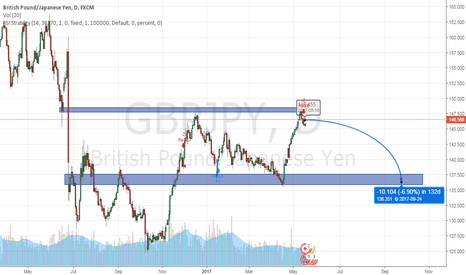 GBPJPY: GBPJPY bounces off 148