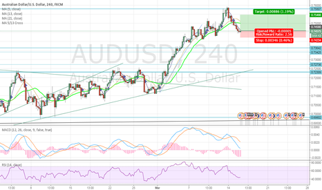 AUDUSD: AUD to continue strength