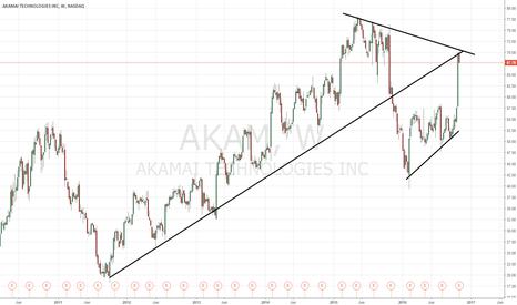 AKAM: $AKAM better take profits here if long