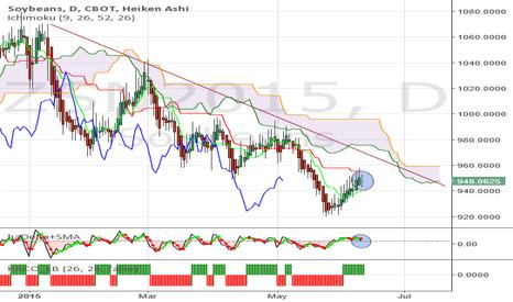 ZSN2015: Soybeans - Pull back may be over at bearish Kijun support
