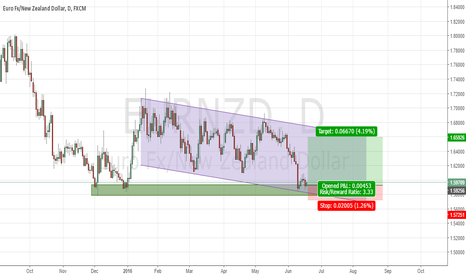 EURNZD: Upside move expected