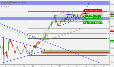 AUDJPY: Short the range