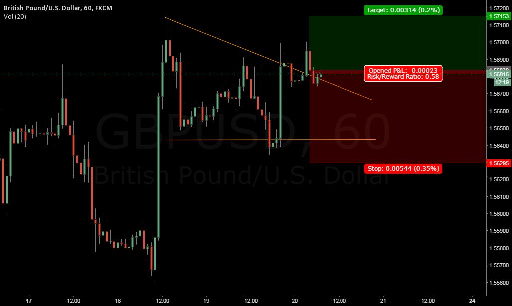 GBPUSD UP Target 1.5715