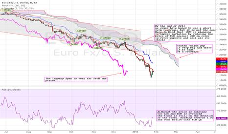 EURUSD: EURUSD: 1 or bellow is still the target