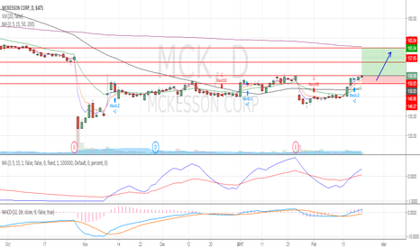 MCK: Short term upward momentum is intact.