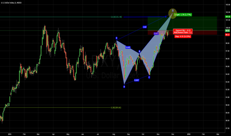 DXY: BULLISH WAVE IN PLAY