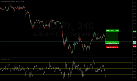 AUDJPY: Long AUDJPY coming up!