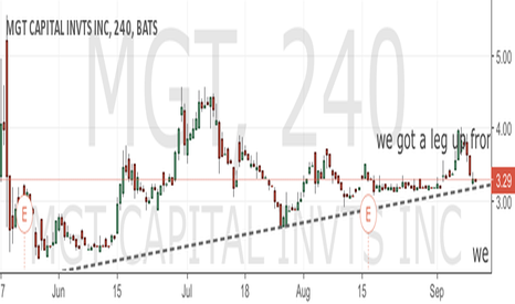 MGT: MGT is moving forward up trending