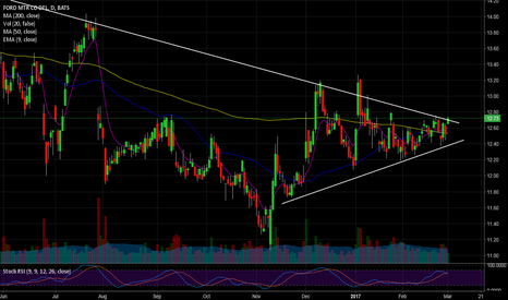 F: $Ford, Triangle pattern, Long