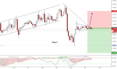 EURUSD: EURUSD sell for short term or wait for correction end