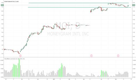 MGI: Long above and short below