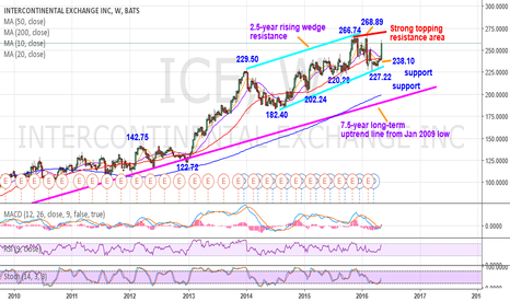 ICE: ICE-Weekly neutral bias–The 268.89 peak area could cap near term