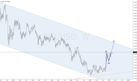 XCUUSD: Copper XCUUSD Breaking out