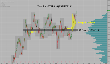 TSLA: $TSLA Tesla Motors - Major 12-Quarter Breakout