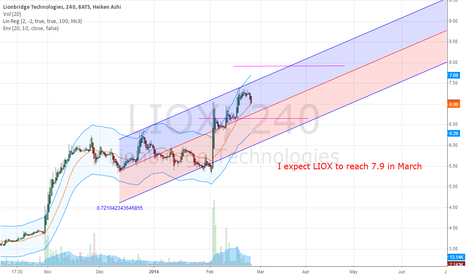 LIOX: Lionbridge Technologies (LIOX) Poised for Continued Upward Trend