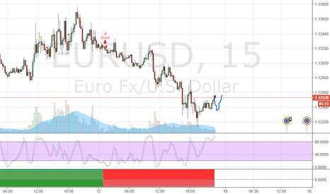 EURUSD: проверка индикатора 5мин