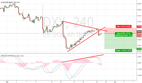 DXY: Symmetrical triangle breakout
