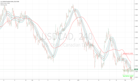 USDCAD: USDCAD H4 !!