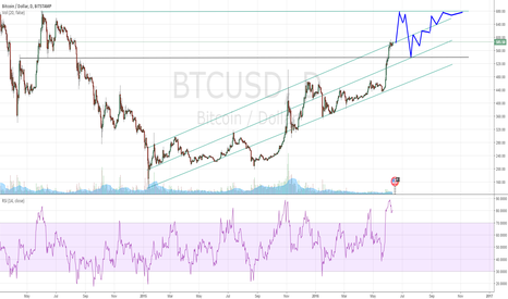 BTCUSD: daily mid-term channel (BTC breakout speculation)
