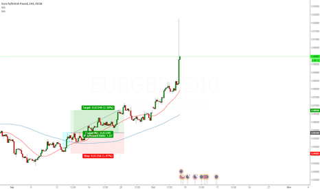 EURGBP: EUR/GBP 4 Hour trade looking good