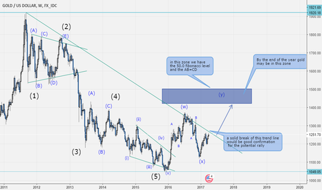 XAUUSD: Gold may be back at 1400-1500 by year end