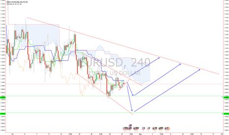 EURUSD: EURUSD Potential next moves... waiting for break
