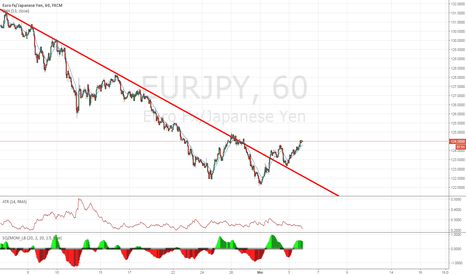 EURJPY: EURJPY Bottom catching