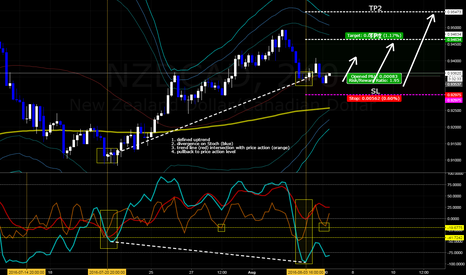 NZDCAD: NZDCAD Divergence - catching the pullback