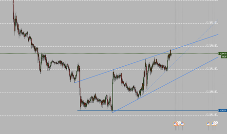 USDCAD: USDCAD tradable intraday channel
