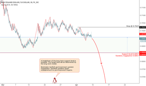 NZDUSD: NZD: Breakdown of long-term support.