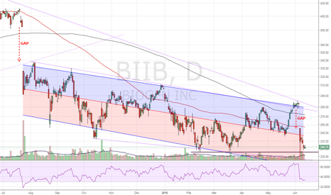 BIIB: BIIB - Watch (Investment & potential swing trade)