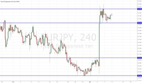 EURJPY: SHORT at EUR/JPY