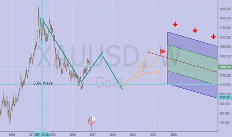 XAUUSD: gold to 1450