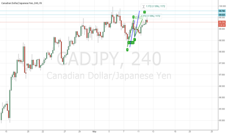 CADJPY: Cadjpy Potential Double Top with ABCD Completion at Second Top