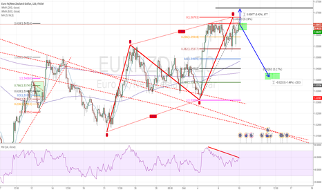 EURNZD: SHORT EURNZD POTENTIAL