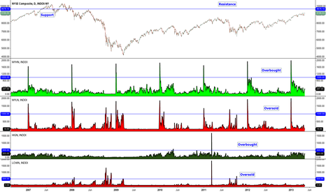 NYA: NYSE Composite Showing No Signs of Weakness