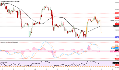 GBPCHF: Head and Shoulders GBPCHF