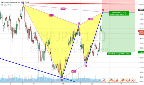 CHFJPY: Bearish Gartley AB=CD Pattern Short opportunity's