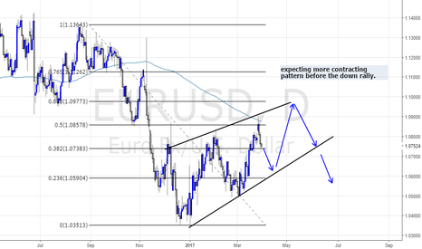 EURUSD: THE CORRECTIVE PATTERN, IS A CONTRACTING TRIANGLE?