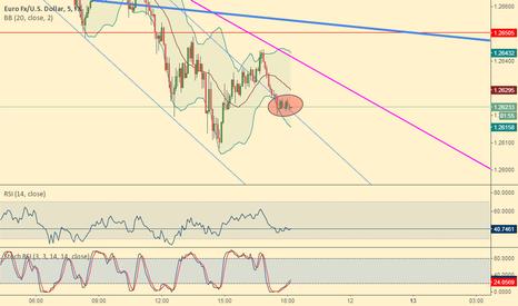 EURUSD: EUR/USD - lower
