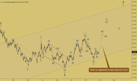 USDNOK: USDNOK - wave (iii) is coming