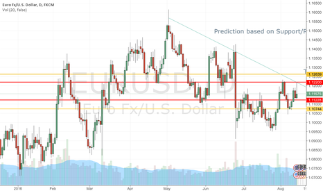EURUSD: EUR USD Prediction