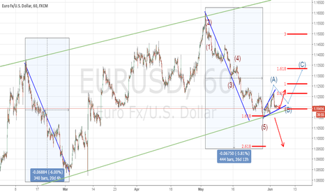 EURUSD: WAITING FOR THE NFP RESULTS